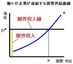 個々の企業が直面する需給曲線