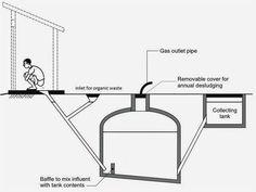 toiletdiagram - energia do cocô - matéria em grist.org