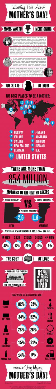 For those who are following Mother's Day, find some facts .... For the rest of us be happy and stay tolerant. Did you know that Mother's Day was founded by Anna Jarvis in 1908? Or that the youngest mother in history gave birth at the age of 5 years and 7 months old? Learn more interesting facts about Mother's Day and moms with this cool infographic!