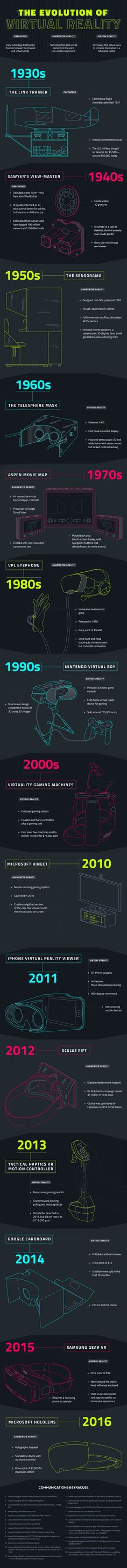 The Evolution Of Virtual Reality #Infographic #VirtualReality