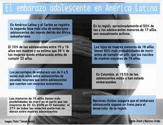 Datos sobre el embarazo adolescente en América Latina.
