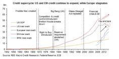 The Global Credit Supercycle: Full Frontal | Zero Hedge