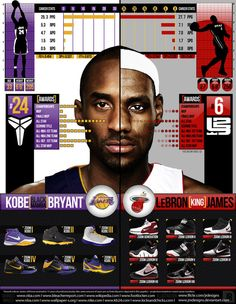 Kobe vs Lebron. Two great basketball players. People are always stuck in between who they think is the best one but it is pretty hard to choose. Every year they do new things to do better than the last.