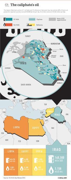 #Infographic on the Caliphate's #oil #IslamicState #Syria #Iraq #ISIS
