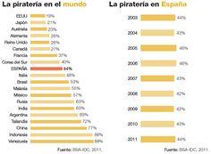 La pirateria del Software en el Mundo y en España pirateria-bsa-2011