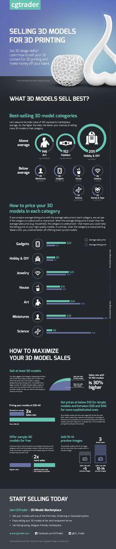 Infographic design for CGTrader.com - 3D models online market