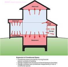 Understanding basements - BSD103_Figure_01: Expansion of conditioned space