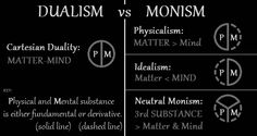 This is an illustration of the Ontologies of Dualism versus Monism showing how Physical Substance relates to Mental Substance (i. Body and Mind) as either Fundamental or. Philosophy Theories, Substance P, Occult Symbols, Spiritual Path, Tantra, Sacred Geometry, Wicca, Physics, Neutral