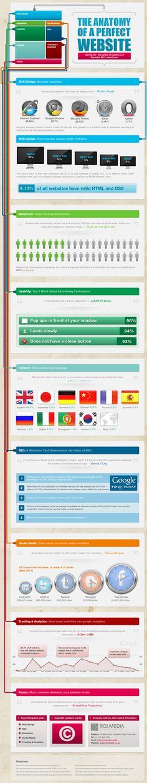 Kusursuz Web Sitesi Nasıl Oluşturulur?   http://sosyalmedya.co/kusursuz-web-sitesi-infografik/