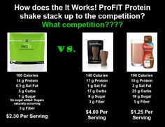Pro Fit Protein Save the Most money with the Fit Pack's! https://savisa.myitworks.com/Shop/Category/219