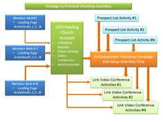 How Promote Chusches activities using Good Strategy.