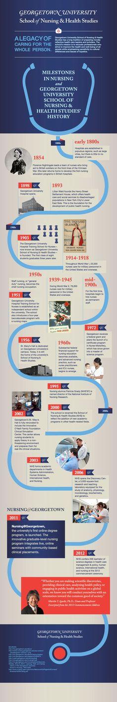 Follow the history of Georgetown University School of Nursing & Health Studies, as well as the field of nursing in general