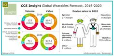 CCS_WW_wearables_forecast_February2016