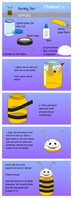 Chabad.org: Your kids will enjoy making this honey jar, and using it at the table on Rosh Hashanah