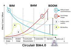 Circular BIM Circulair