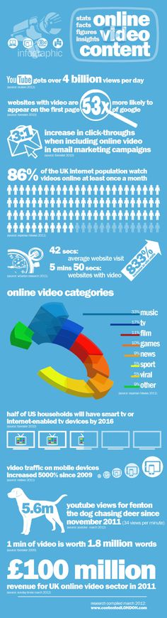 Video Content Stats on Social Media. Time to change your content? Infographic: Online Video Content 2012