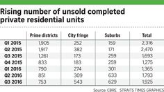 Rise in unsold private homes may lower prices: Analysts, Property News & Top Stories - The Straits Times