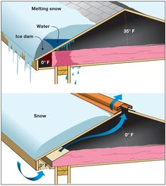 A graphic of how an ice dam forms. (Courtesy FEMA)