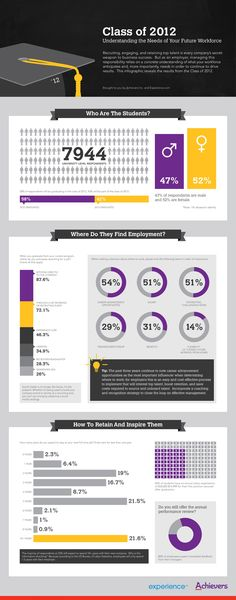 Students More Likely to Apply Directly to Companies Than Via Social Media [INFOGRAPHIC]