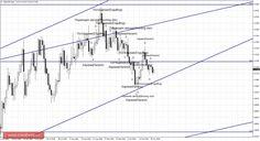 Свечной анализ NZD/USD на 28 октября