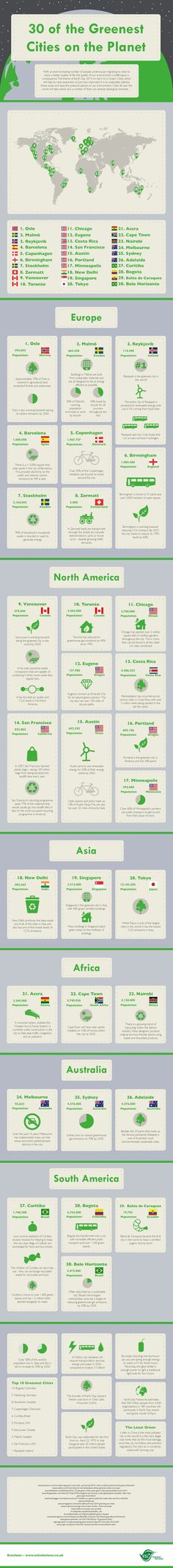 Ecocleen celebrates Earth day by highlighting the most sustainable cities on the planet