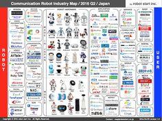 communication robot industry map 2016 Q2