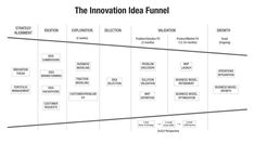 The concept of an idea funnel isn't new. It has its limitations. But I still find it a helpful visualization tool for outlining a high-level innovation process in search of good ideas. Vision And Mission Statement, Innovation Management, Business Model Canvas, Visualization Tools, Success Criteria, Portfolio Management, Behavior Change, Leap Of Faith, Problem And Solution