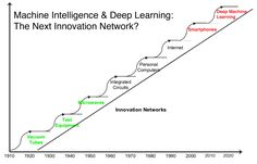Teh Futures Agency - Silicon Valley Innovatons Timeline