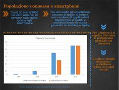 Popolazione mondiale e smartphone, andamento dei prossimi anni
