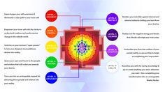 The 9 levels of the Sri Yantra and how each of them make you a #better #person - http://www.dorct.com/aff_c?offer_id=2&aff_id=5428&source=pin&url_id=6 - Interpret the Sri #Yantra as a key for piecing together every other #Reality #Hack in existence, like a jigsaw puzzle...