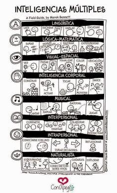 La habilidad común a todos los seres humanos es aquella mediante la cual se relacionan, es decir, a través del lenguaje, el cual puede adoptar muy diversas formas: gráfica (la escritura), verbal (el habla), musical (los instrumentos), artística (las obras), lógico-matemática (los números y signos matemáticos)...