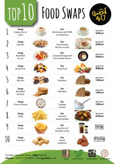 If you keep these specific guidelines in mind when choosing an alternative food to Ideal Protein, then you should have no problem with your continued weight Healthy Food Swaps, Healthy Eating Guidelines, Healthy Dinner Recipes, Healthy Snacks, Eat Healthy, Diabetic Recipes, Diet Recipes, Fat Burning Diet, Ideal Protein