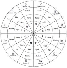 Check out now astrology constellations Astrology Capricorn, Astrology Chart, Astrology Signs, Zodiac Signs, Numerology Calculation, Astrological Symbols, Yoga Mantras, Tarot Card Decks, Reiki Symbols