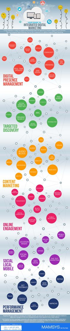 Infographic: Your Complete Guide To Integrated Digital Marketing