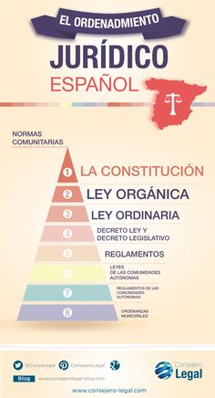 Hierarchy in the Spanish Legal System. Spanish Grammar, Legal System, Health Promotion, Law School, Social Science, Best Teacher, Study Tips, Social Work, Diy And Crafts