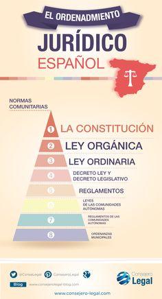 Español jurídico. Jerarquía en el Ordenamiento Jurídico Español.
