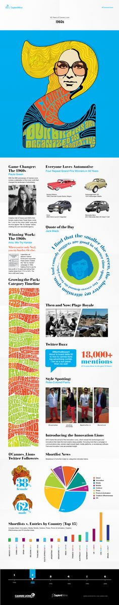 60 Years of #CannesLions | Infographic Two of Six: The 60s | Created by @SapientNitro