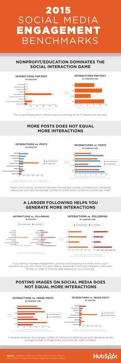 2015 #SocialMedia Engagement Benchmarks [HubSpot Infographic]