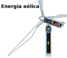 Energia eólica - Novas Dicas