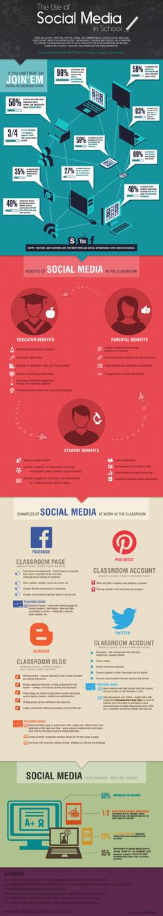 Interesting #Inforgraphic: The Use of Social Media in School   #edtechg #edchat