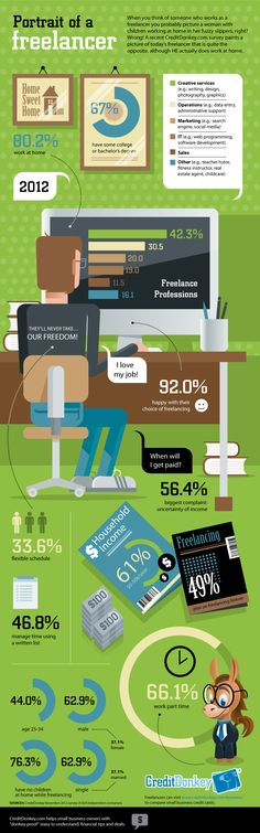 Portrait of a Freelancer | Infographic