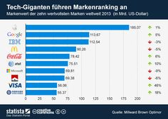 Die Grafik bildet den Markenwert der zehn wertvollsten Marken weltweit 2013  ab. #statista #infografik