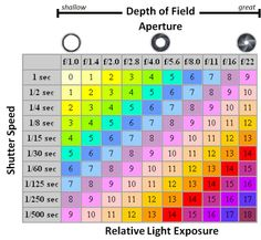 aperture and shutter speed chart | Here is an aperture and shutter speed chart as it relates to relative ...