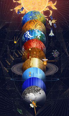 breath-art illustration: Solar System (on DeviantArt) Arte Do Sistema Solar, Galaxy Wallpaper, Iphone Wallpaper, Art Et Illustration, Illustrations, Art Galaxie, Solar System Wallpaper, Solar System Art, Cosmos