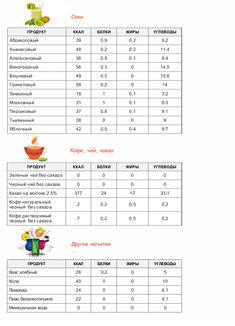 Таблица калорийности продуктов и готовых блюд | vkysnoprosto.ru