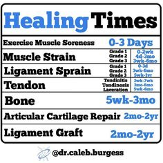 Healing times for muscle strain, ligament sprain, tendon healing, ligament graft, and bone Hand Therapy, Massage Therapy, Massage Tips, K Tape, Physical Therapist, Physical Therapy Student, Orthopedic Physical Therapy, Occupational Therapy, Physical Therapy Quotes