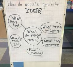 "Discussion Board 6: This idea generated chart can be used to help students in their sketchbooks to brainstorm ideas for their art piece. Question: ""How will my art piece be functional?"""