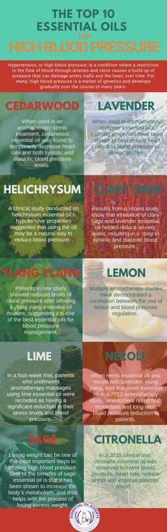 Top 10 Essential Oils for High Blood Pressure | Blood Pressure Remedies
