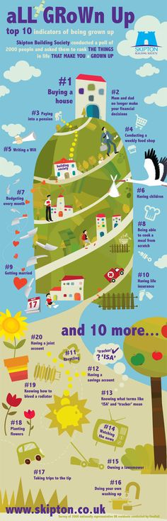 Infrographic designed as part of a campaign for the Skipton Building Society about signs you've become a grown up. Survey was conducted by own in-house polling partner OnePoll
