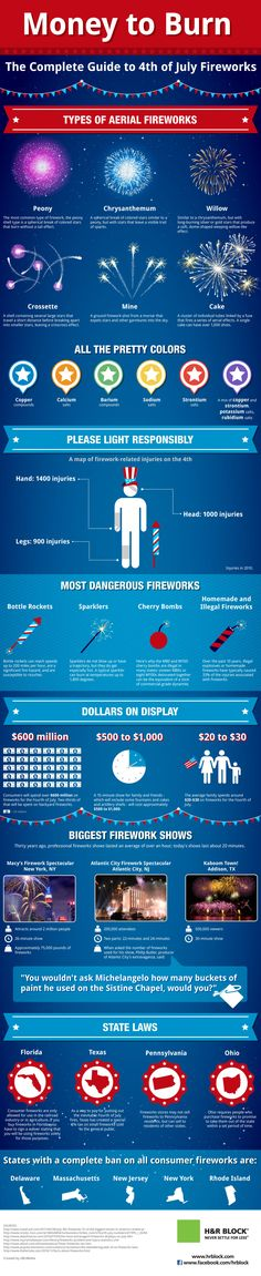The Complete Guide To 4th of July Fireworks & the #1 thing you shouldn't have at your celebration! The answer might surprise you! #infographic